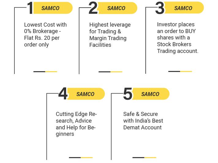 Benefits of Samco Demat Account